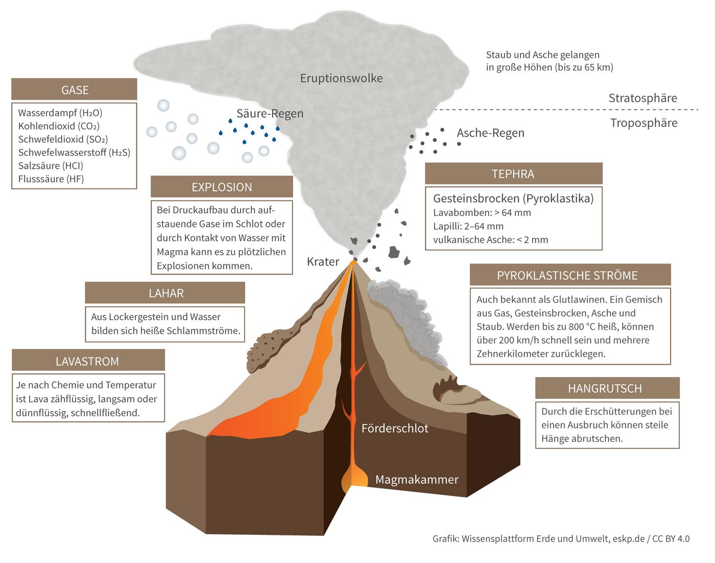 Übersicht über die Eruptionsprodukte bei Vulkanausbrüchen. (Grafik: Wissensplattform Erde und Umwel