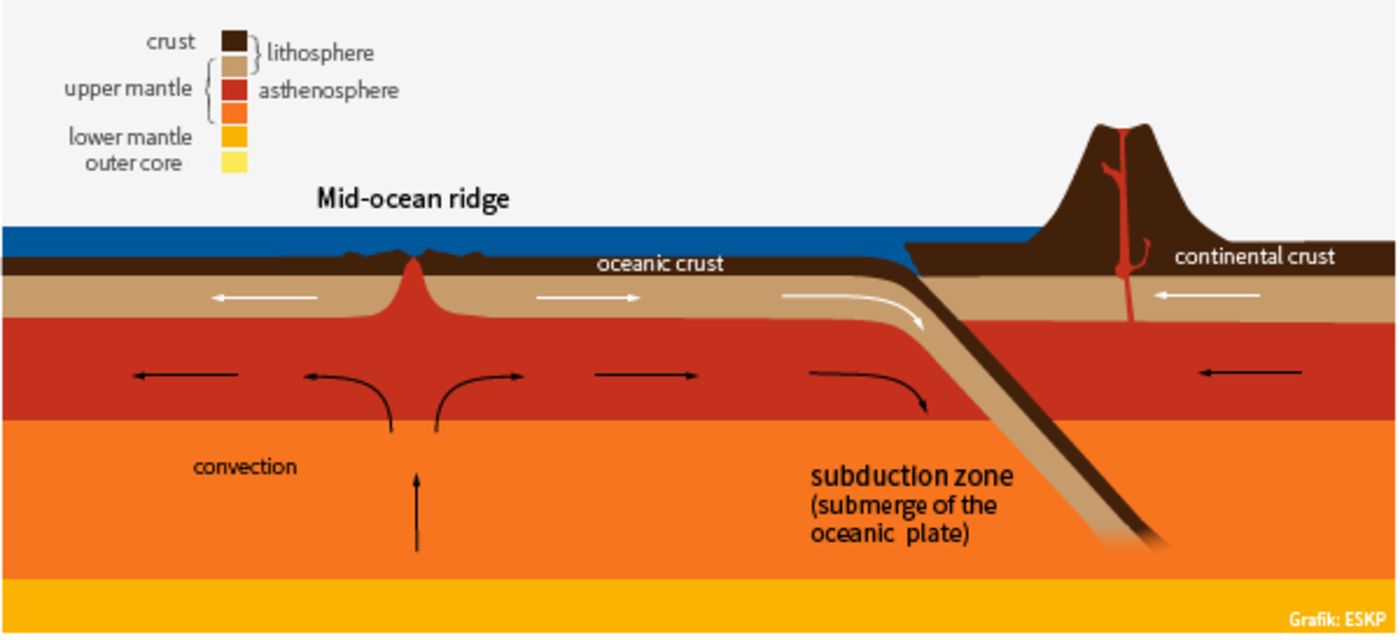show me a diagram of a volcanic zone collision plate tectonics and volcanism eskp  plate tectonics and volcanism eskp