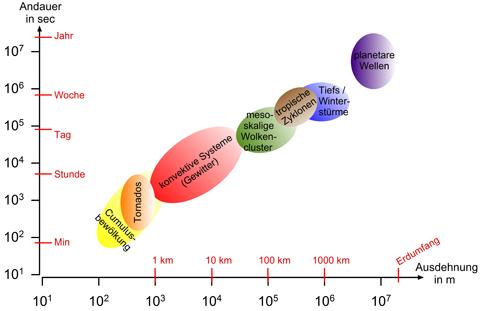 ESKP: Earth System Knowledge Platform
