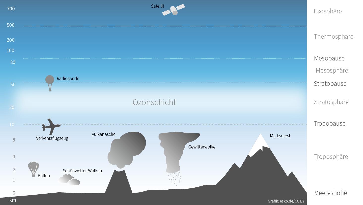 Auswirkungen von Vulkanausbrüchen - ESKP