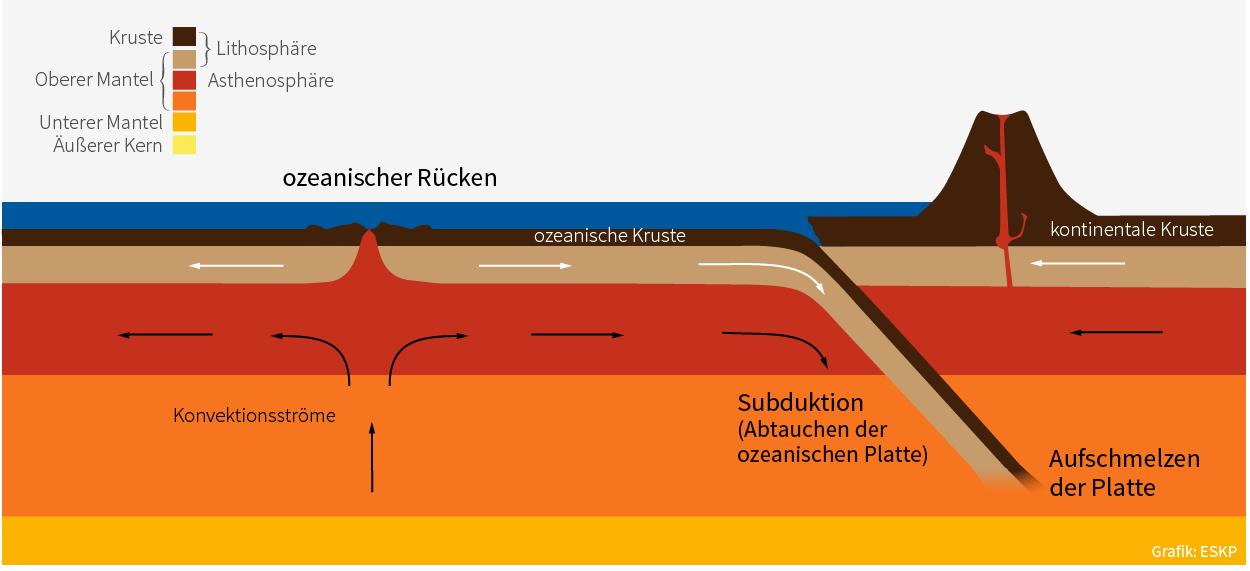 Vulkanismus Definition